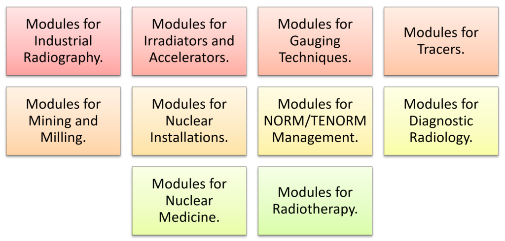 Roles that require the training of Radiation Protection Officers RPO
